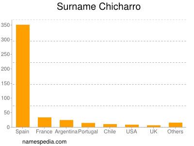Surname Chicharro