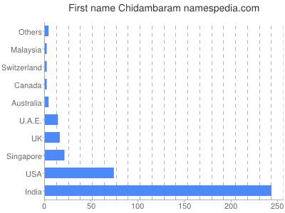 Given name Chidambaram