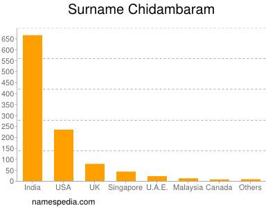 Surname Chidambaram