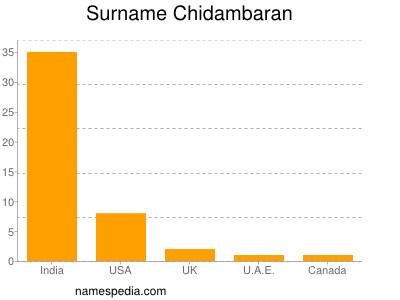 Surname Chidambaran