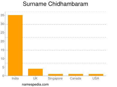 Surname Chidhambaram