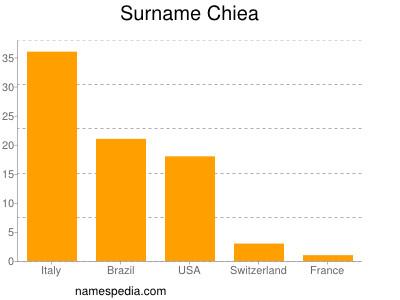 Surname Chiea