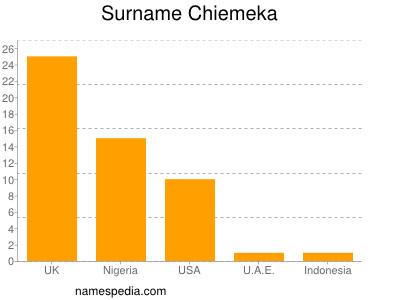 Surname Chiemeka