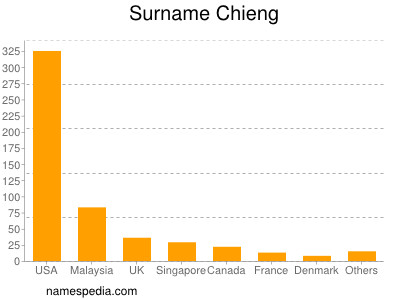 Surname Chieng