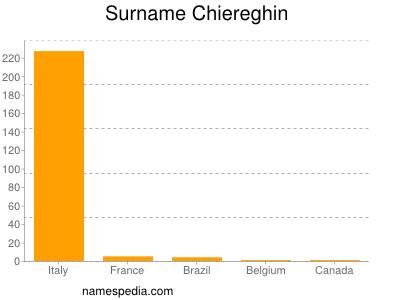 Surname Chiereghin
