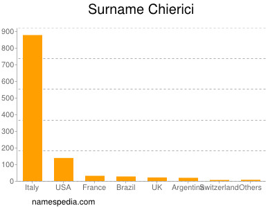 Surname Chierici