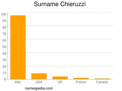 Surname Chieruzzi