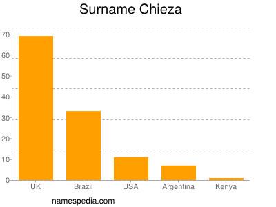 Surname Chieza