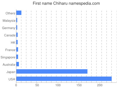 Given name Chiharu
