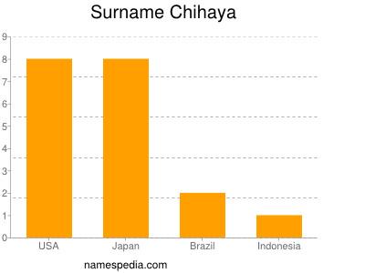 Surname Chihaya