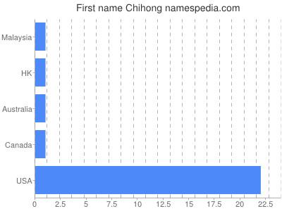 Given name Chihong