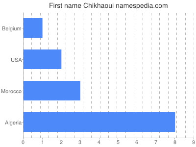 Given name Chikhaoui