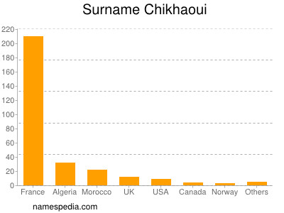 Surname Chikhaoui