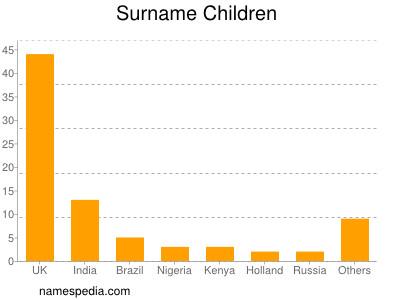 Surname Children