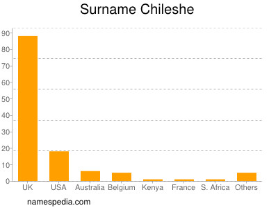 Surname Chileshe