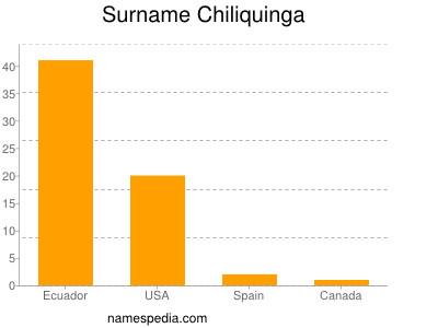 Familiennamen Chiliquinga