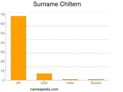 Surname Chiltern