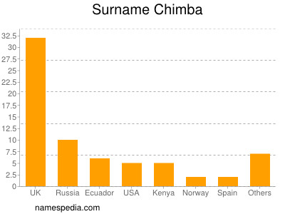 Surname Chimba