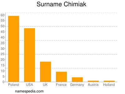 Surname Chimiak