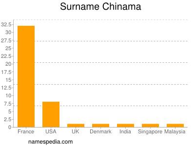Surname Chinama