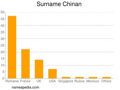 Surname Chinan
