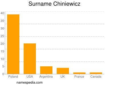 Surname Chiniewicz