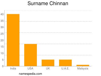 Surname Chinnan