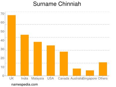 Surname Chinniah