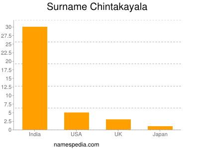 Surname Chintakayala