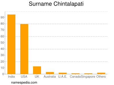 Surname Chintalapati