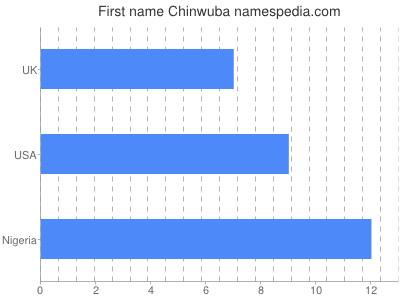 Given name Chinwuba