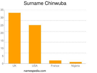 Surname Chinwuba