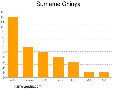 Surname Chinya