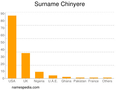 Surname Chinyere