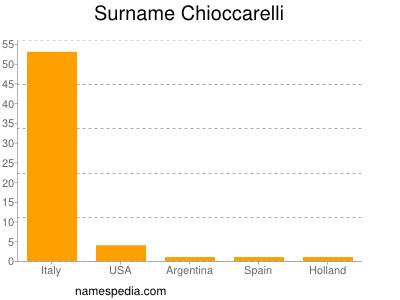 Surname Chioccarelli