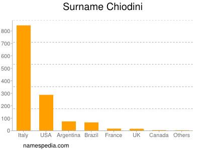 Surname Chiodini