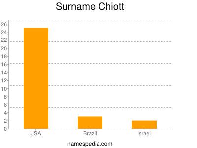 Surname Chiott