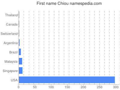 Given name Chiou
