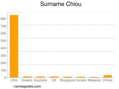 Surname Chiou