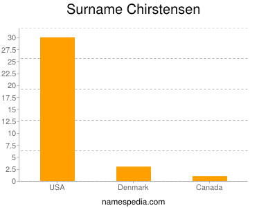Surname Chirstensen