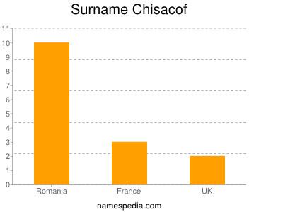 Surname Chisacof