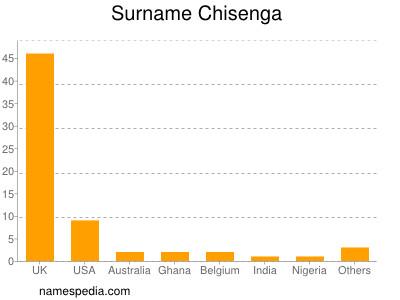 Surname Chisenga