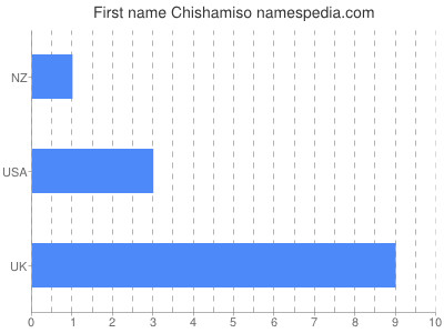Given name Chishamiso