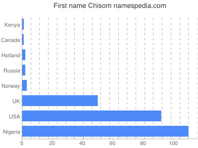 Given name Chisom