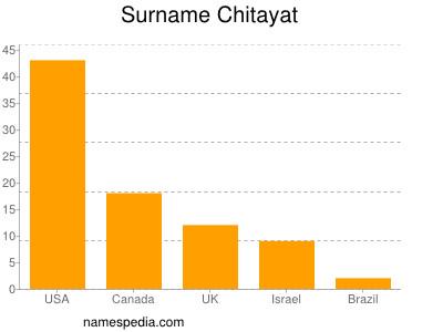 Surname Chitayat