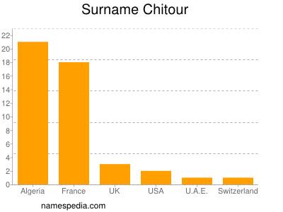 Familiennamen Chitour