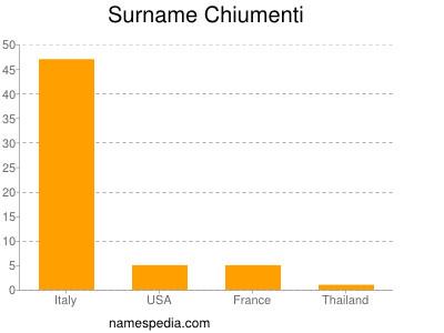 Surname Chiumenti