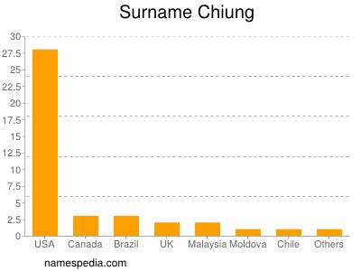 Surname Chiung