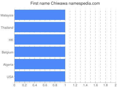 Given name Chiwawa