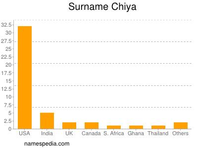 Surname Chiya